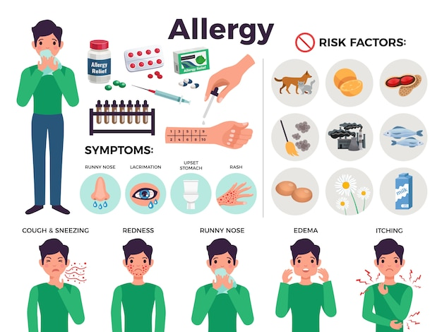 Informative poster about allergy with risk factors, flat isolated vector illustration