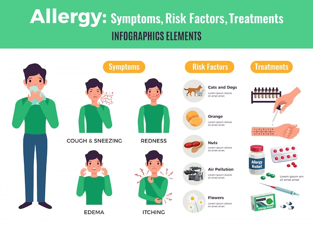 Informative poster about allergy with symptoms and treatment, flat isolated vector illustration