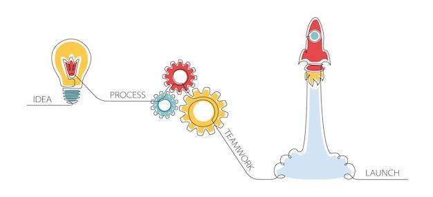 1つの連続した線画で、ビジネス、スタートアップ、インスピレーション、研究、分析、開発、科学技術のイノベーションインフォグラフィック。 webバナーまたはランディングページのベクトル図