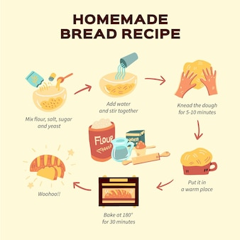 Instructions for homemade bread recipe