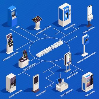 Interfacce infografiche isometriche con informazioni 3d acqua controlla selfie chiosco macchina da caffè bancomat su blu