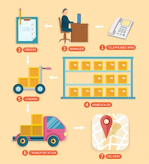 Internet shopping process of purchasing. infographics step by step from purchase to delivery to the buyer of goods in flat design