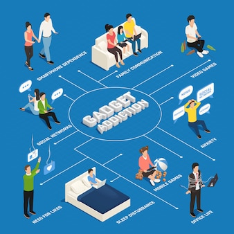 Internet smartphone gadget addiction isometric flowchart with text captions and human characters of electronic device addicts vector illustration