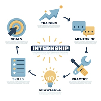 Internship job training infographic with illustrated elements