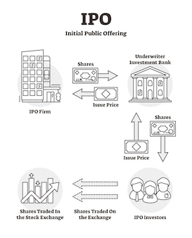 Ipo educational outline diagram