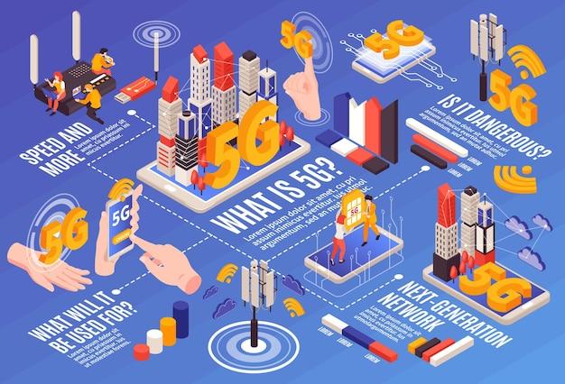 Composizione orizzontale isometrica di internet 5g con diagramma di flusso di elementi grafici gadget persone e unità di apparecchiature di rete