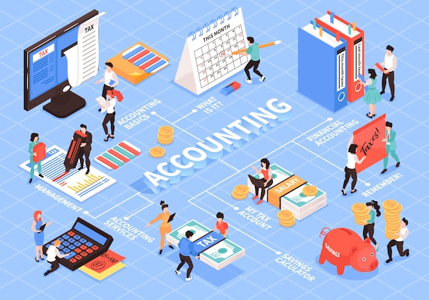 Isometric accounting flowchart composition with isolated images of accountants workspace elements and people with text captions vector illustration
