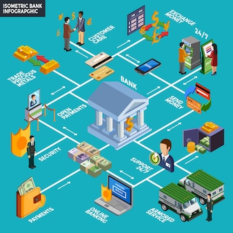 Isometric bank infographics