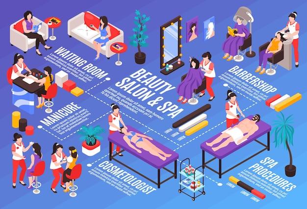 Изометрическая композиция горизонтальной блок-схемы салона красоты с текстовыми подписями инфографических значков и людьми с иллюстрацией косметических продуктов