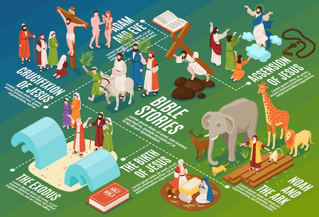 Isometric bible narratives flowchart composition with ancient people and animals with editable text captions and symbols
