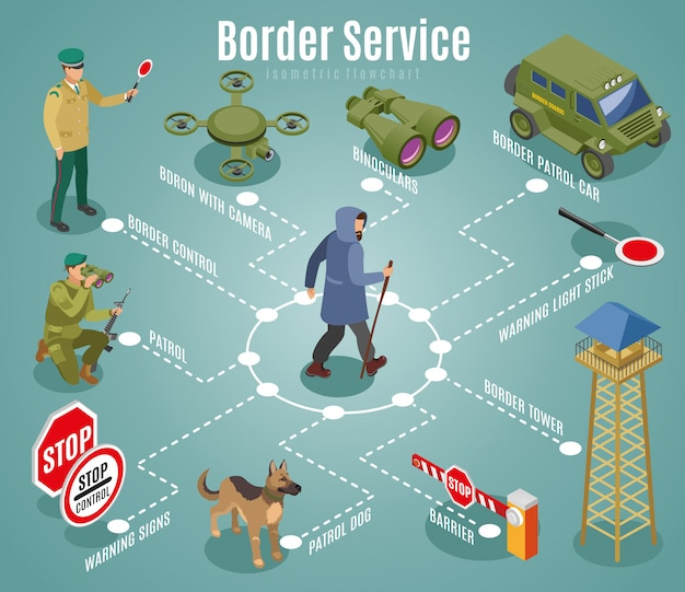 Isometric border service flowchart