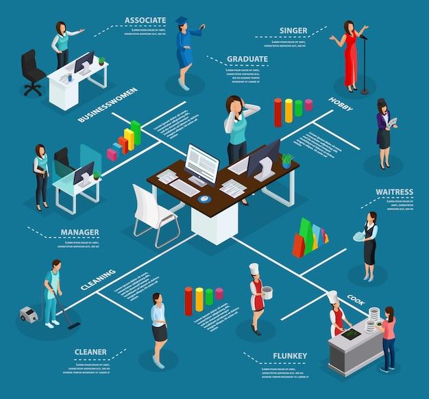 Concetto di infografica donna isometrica di affari con lavori domestici di hobby di canto di professione manager come pulizia e cucina isolati