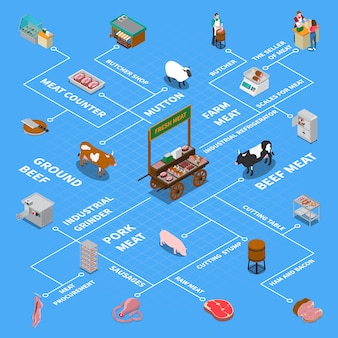 Isometric butchery icons flowchart