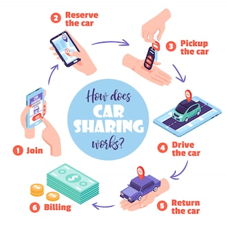 Isometric car sharing flowchart