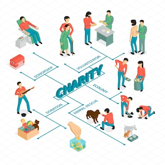 Isometric charity flowchart composition with human characters and conceptual images connected with lines vector illustration