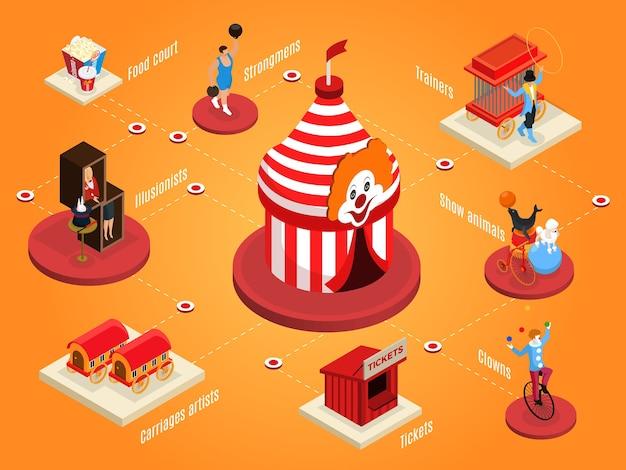 Изометрическая цирковая композиция с шатром, попкорн, газировка, силач, животные, трюки, клоун, билетная касса, иллюзионист, тренер, художник, прицепы, изолированные