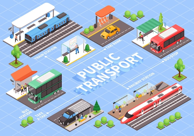 Isometric city public transport flowchart