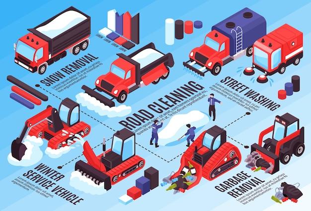 Illustrazione orizzontale della strada di pulizia isometrica con elementi infographic e diagramma di flusso