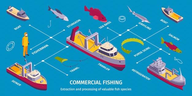 Изометрическая инфографика коммерческого рыболовства с блок-схемой изолированных лодок