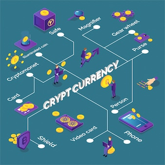 Isometric cryptocurrency flowchart with bitcoins phone video card purse safe
