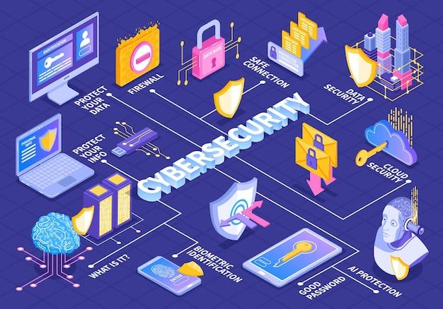 Isometric cybersecurity flowchart