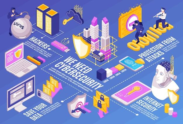 Изометрическая горизонтальная инфографика кибербезопасности с блок-схемой