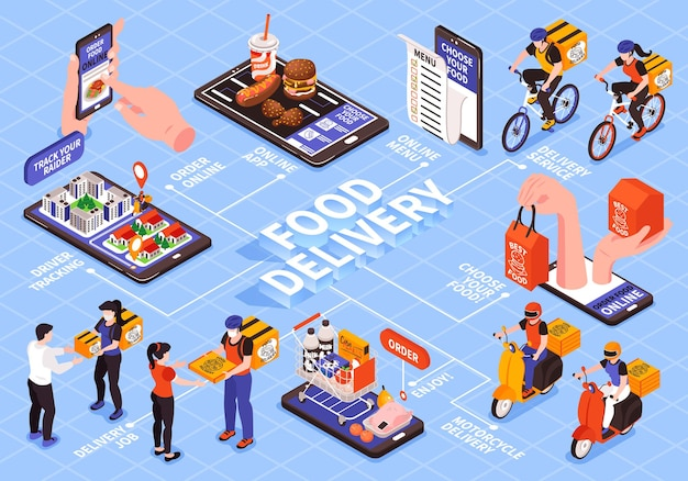 Isometric delivery food flowchart