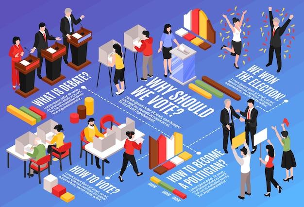 Изометрическая горизонтальная блок-схема выборов с редактируемыми текстовыми подписями, инфографические значки, графики, пунктирные линии и иллюстрации человеческих персонажей