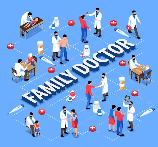 Isometric family doctor flowchart composition with text and icons of pills and thermometers with human characters  illustration
