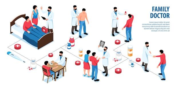 Изометрическая инфографика семейного врача с блок-схемой отдельных значков персонажей врачей с пациентами, родственниками, лекарствами, иллюстрация