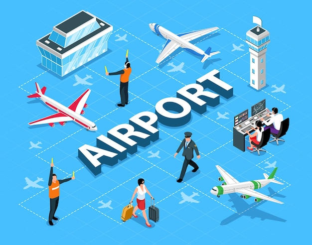 Isometric flowchart with airport building planes signalman control operator pilot passenger