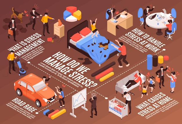 Isometric flowchart with people feeling stress in different situations 3d