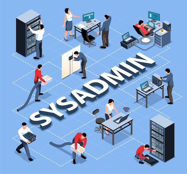Изометрическая блок-схема с системным администратором на работе в офисе 3d иллюстрации