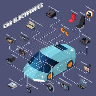Diagramma di flusso isometrico con l'illustrazione di vettore di vari apparecchi elettronici dell'automobile 3d