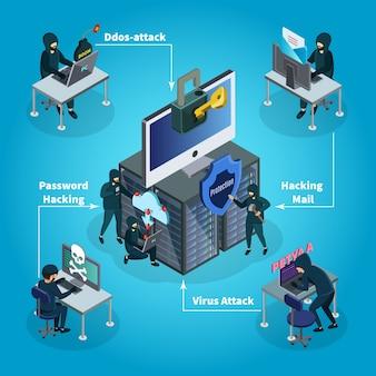 Composizione di attività di hacking isometrica
