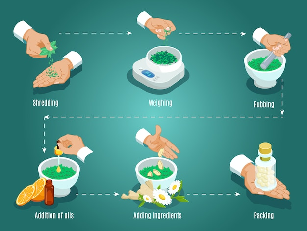 Isometric healing herbs preparation concept with ingredients shredding weighing rubbing oil addition
