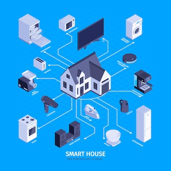 Isometric household appliances smart house composition with text and isolated house and consumer electronics