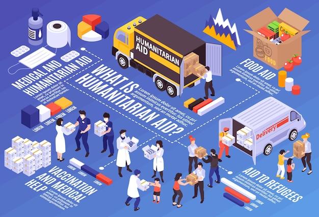 Изометрическая инфографика с людьми, оказывающими гуманитарную и медицинскую помощь нуждающимся