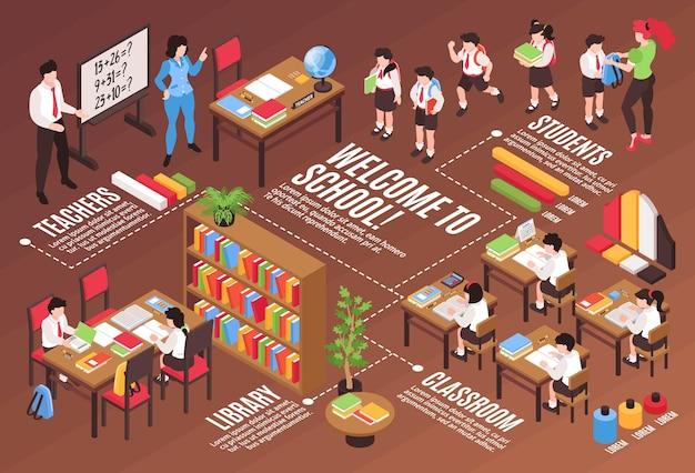 Illustrazione orizzontale isometrica della scuola media