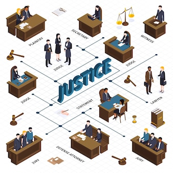 Isometric justice law flowchart composition with images of hammers balance people at tribunes and text captions  illustration