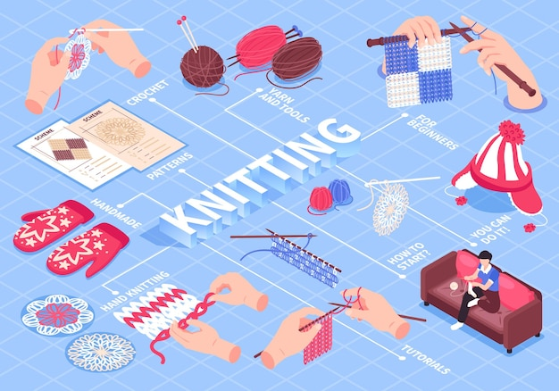 Isometric knitting flowchart composition with editable text captions pointing to knit wear needlework images with hands