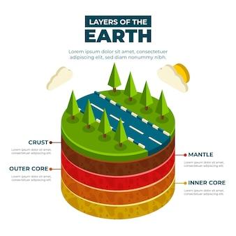 Strati isometrici della terra