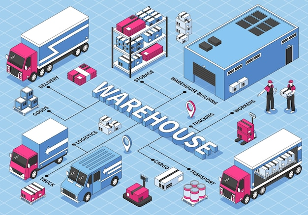 Isometric logistics flowchart with warehouse, building, workers, trucks and cardboard boxes