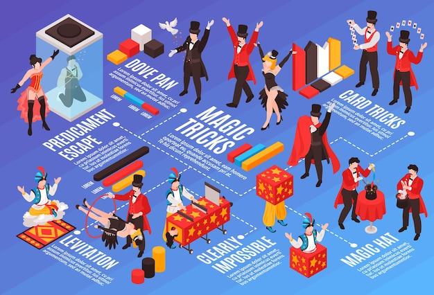Изометрический фокусник, показывающий композицию блок-схемы с различными трюками, текстовыми подписями человеческих персонажей и иллюстрацией инфографических значков