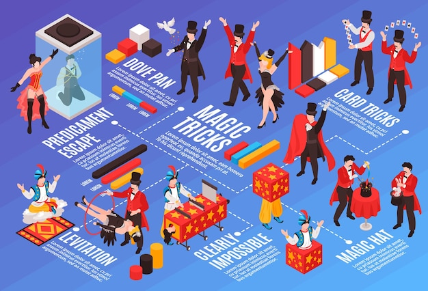 Isometric magician showing flowchart composition with s of various tricks human characters text captions and infographic icons  illustration