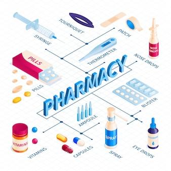 Блок-схема изометрической медицины аптеки с таблетками и различными типами лекарств с редактируемыми текстовыми подписями