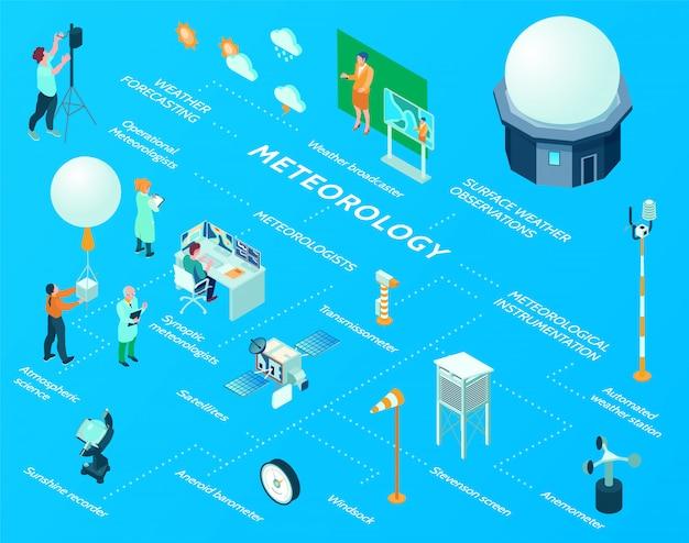 Блок-схема изометрического метеорологического метеорологического центра с контрольно-измерительными приборами для наблюдения за погодой, автоматизированными станционными спутниками, атмосферной наукой, ветровым подносом и другими элементами