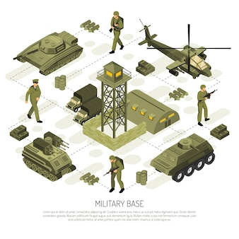 Isometric military base flowchart