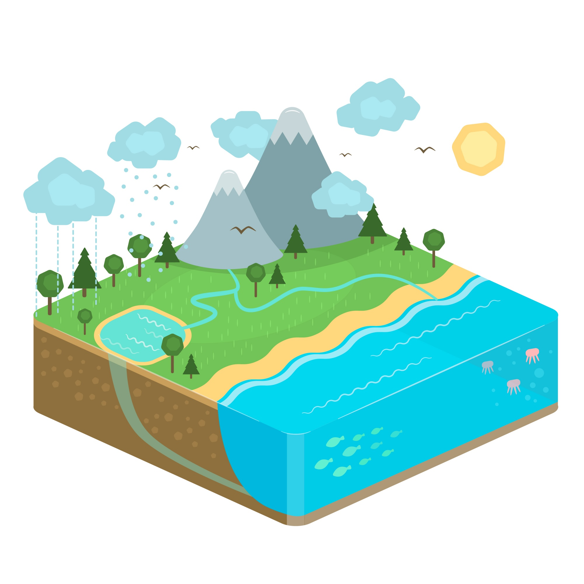 Isometric nature illustration about water cycle