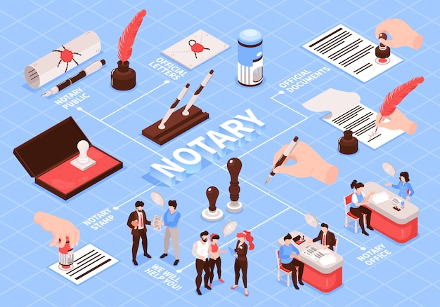 Isometric notary services flowchart composition with text captions and images of paper sheets hands and stamps